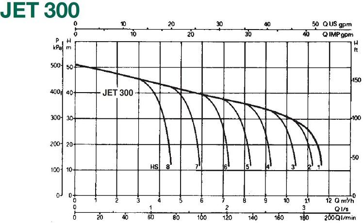 dab jet 300m selfpriming pump 102160162